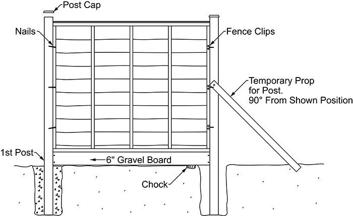How to install Fence Panels Diagram